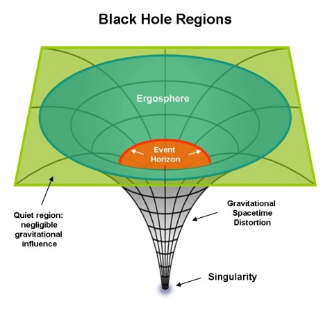 Black-Hole-Regions-2_866px-475x444